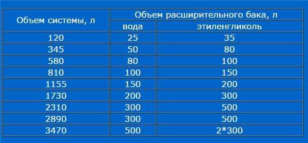 Размер расширительного  бачка в зависимости от объема системы