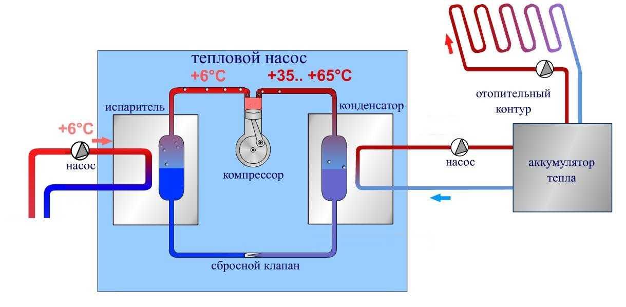 Как самому изготовить тепловой насос