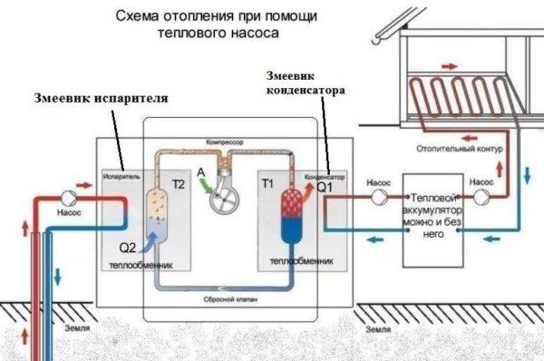 Отопление от компрессора своими руками