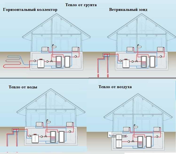 Источником тепла для вашего дома с отоплением от теплового насоса может стать любая среда