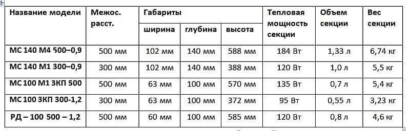 Технические характеристики радиаторов Луганского завода