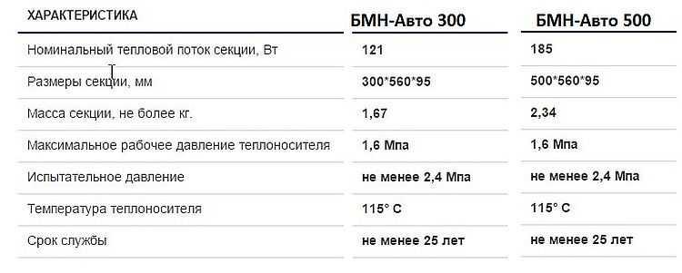 """Российские радиаторы отопления от """"САНТЕХПРОМ БМ"""". Технические характеристики биметаллических радиаторов"""