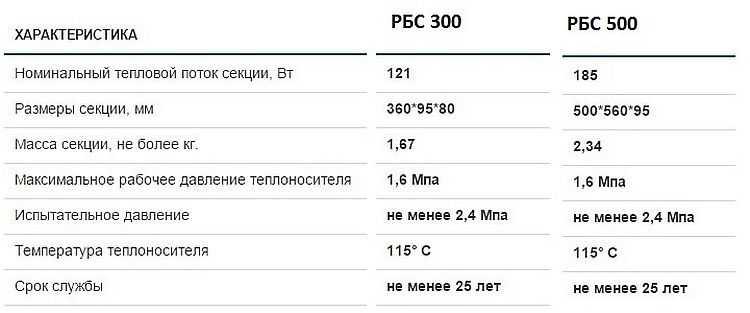"""Российские радиаторы отопления от """"САНТЕХПРОМ БМ"""". Технические характеристики биметаллических радиаторов РБС"""