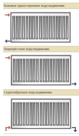 Варианты подключения панельных радиаторов