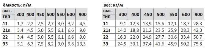 Технические характеристики Purmo Compact