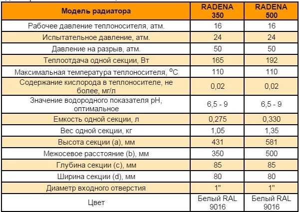 """Технические характеристики алюминиевых радиаторов """"Радена"""""""