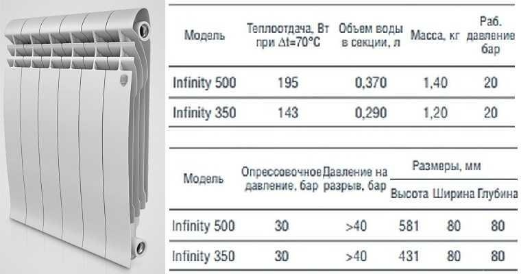 """Радиатор """"Роял Термо"""" Infinity: внешний вид и характеристики"""
