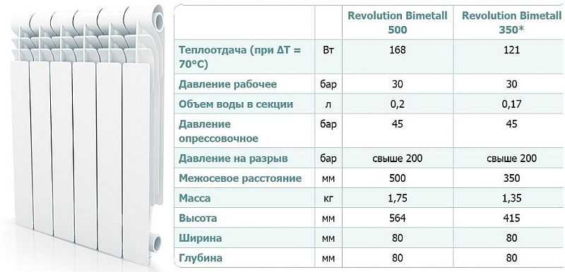 Внешний вид и технические характеристики Revolution Bimetall