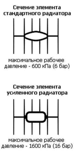 Литые радиаторы бывают стандартные и усиленные