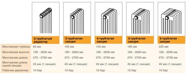 """Технические характеристики радиаторов """"Арбония"""" в графическом исполнении"""