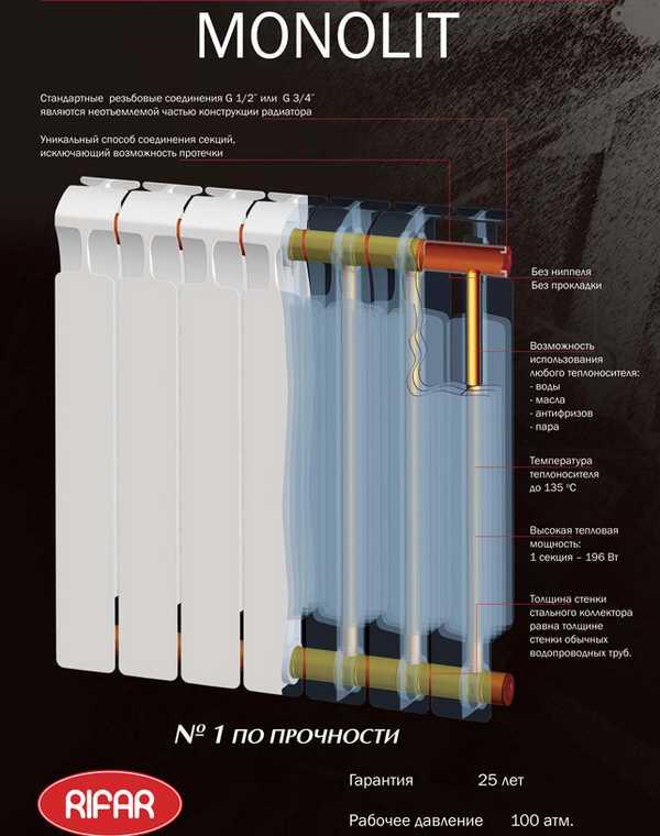 """Это единственный полностью биметаллический радиатор от российского производителя """"Рифар"""""""