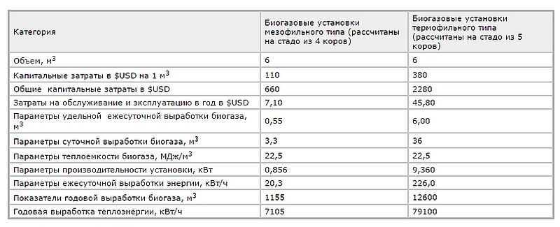 Сравнительная таблица затрат и эффективности мезофильного и термофильного разложения навоза. Как видите, денег нужно на старте в три-четрые раза больше, но на выходе получаете больше в десять раз