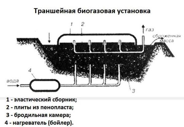 Биогазовая установка своими руками: чертежи установки траншейного типа