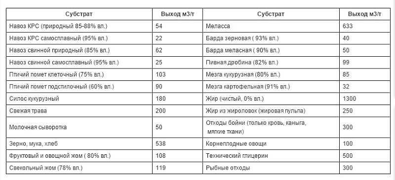 Количество биогаза, которое можно получить из различного сырья