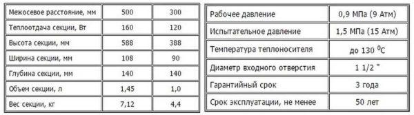 Технические характеристики радиаторов МС-140