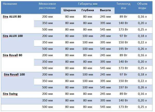 Технические характеристики экструзионных алюминиевых радиаторов Sira