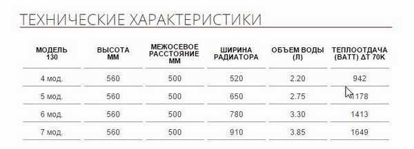 Технические параметры медно-алюминиевого панельного радиатора Sira 130