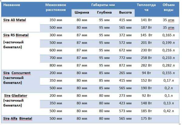Технические характеристики биметаллических радиаторов  Sira