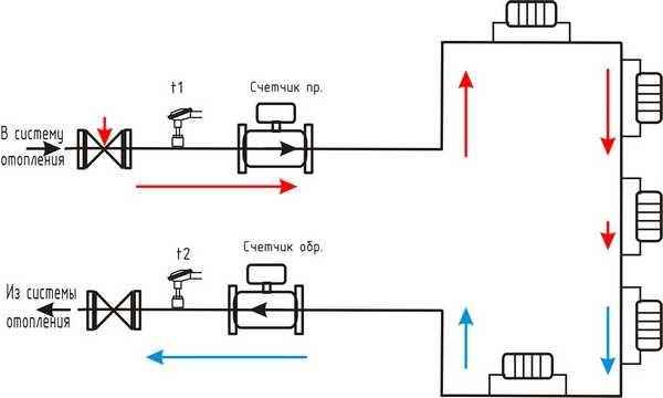 Примерная схема подключения индивидуального счетчика тепла