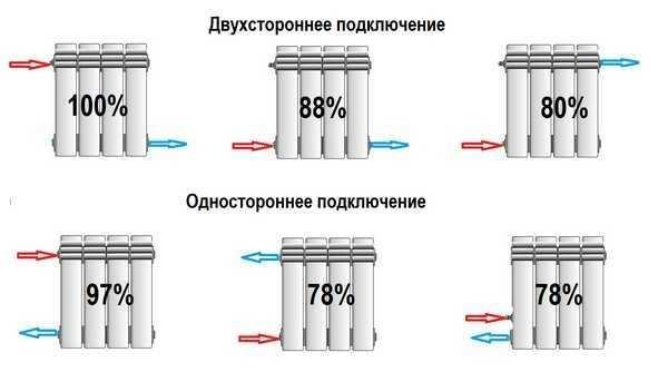 От того, как подключены радиаторы теплоотдача тоже может понижаться или повышаться