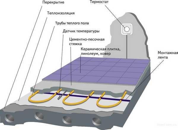 Примерная схема устройства водяного пола с регулятором температуры и датчиком