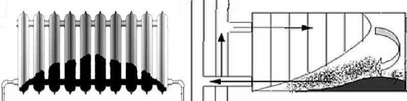 Так происходит постепенное накопление отложений в радиаторах