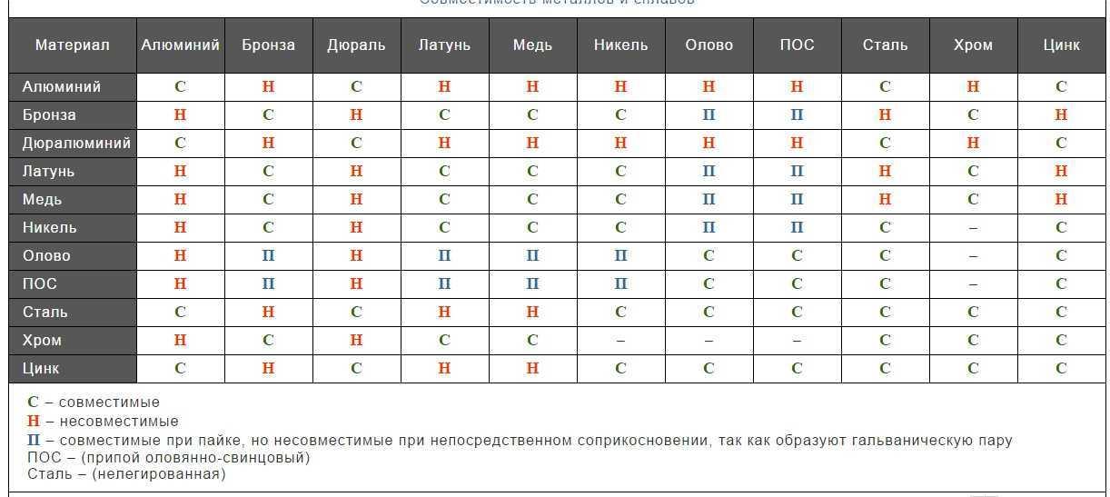 Совместимость алюминиевых радиаторов и медных теплообменников Пластинчатый теплообменник Ciat PWB 4 Новосибирск