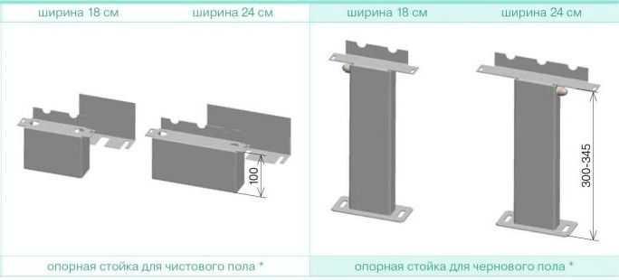 При помощи стоек любую настенную батарею можно превратить в напольную
