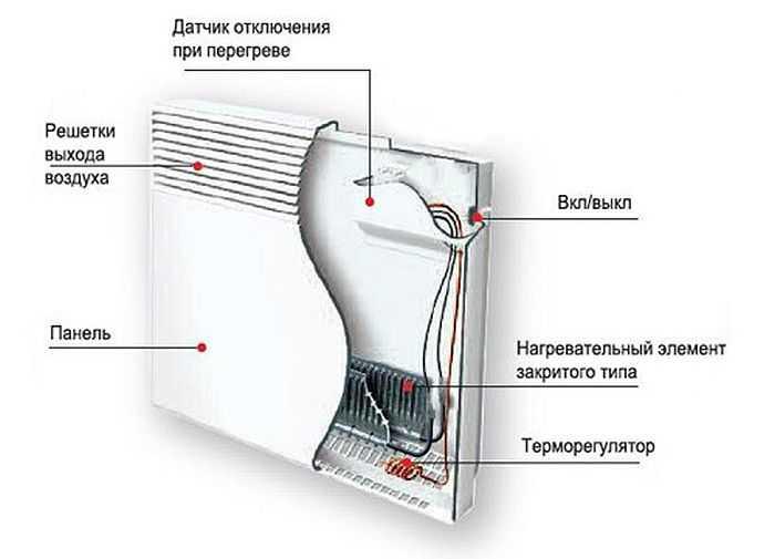 Конструкция настенного электрического конвектора