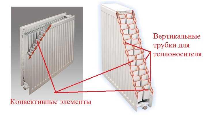 Конструкция панельных радиаторов