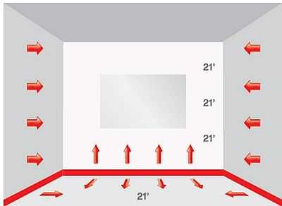 При использовании плинтусного обогрева нет вверху тепловой подушки, воздух свежий, а ощущения - комфортные