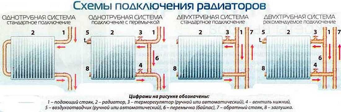 Подключение батареи отопления своими руками