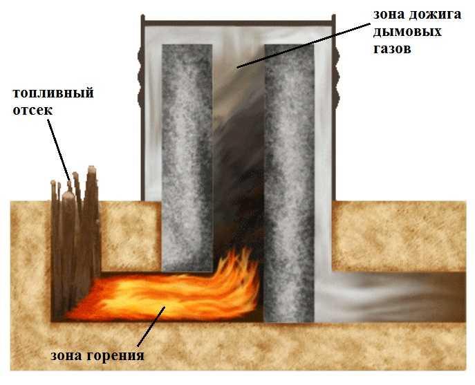 Как работает печь-ракета