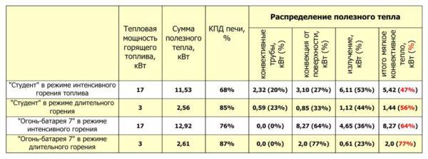 Сравнительная таблица некоторых характеристик двух популярных печей