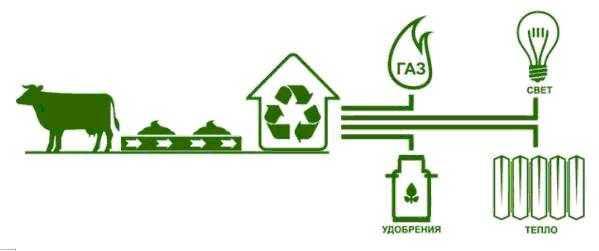 """Схема """"добычи"""" газа из отходов"""