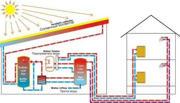 Схема работы отопления от солнечной энергии