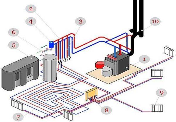 Комбинированная система отопления дома - радиаторы + теплый пол