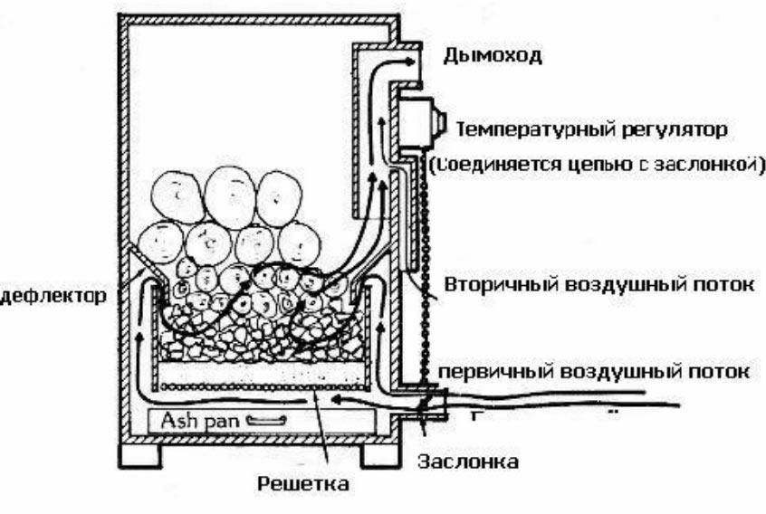 Принципиальная схема одного из дровяных газогенераторов