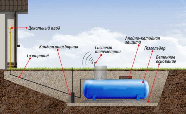 Устройство системы газоснабжения частного дома с газгольдером