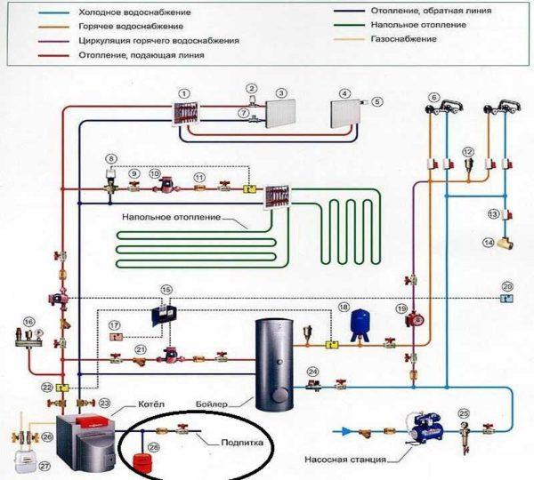 Линия подпитки - обязательна для системы отопления частного дома