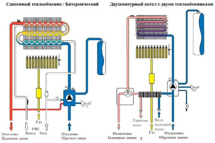 Принцип работы теплообменника гвс в котле Паяный теплообменник Машимпэкс (GEA) GVH 300 Ноябрьск