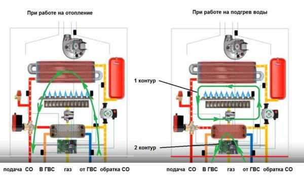 Принцип работы двухконтурного котла с пластинчатым теплообменником
