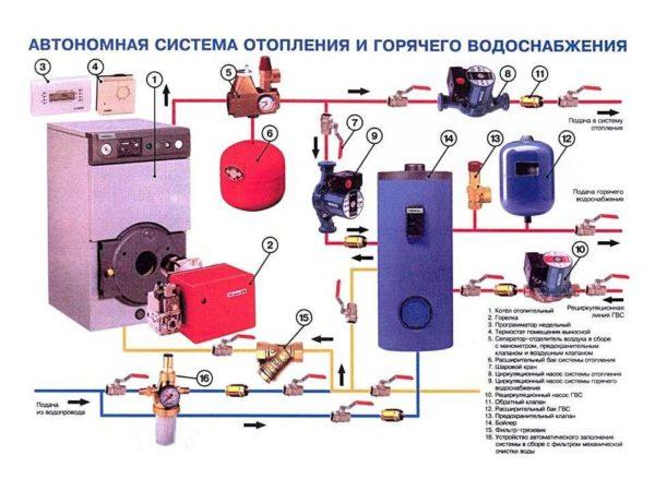 Место установки аварийного клапана отопления - на подающем трубопроводе, недалеко от котла