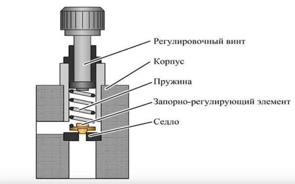 Устройство пружинного предохранительного клапана для системы отопления