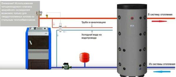 Один из способов избежать перегрева теплоносителя в котле отопления