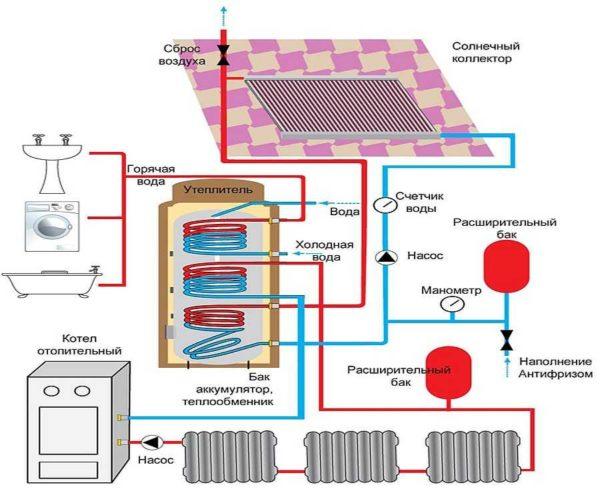 Если вы хотите использовать солнечные коллекторы для отопления, их легко подключить к теплоаккумулятору