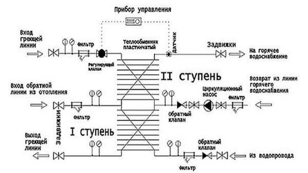 Первичный нагрев - от рециркуляции горячей воды, окончательный - от системы отопления