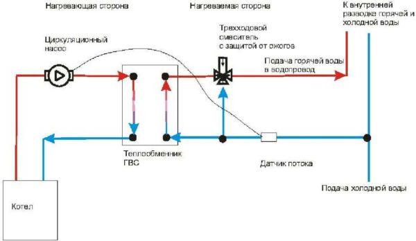 Принципиальная схема использования теплообменника для подготовки горячей воды от отопления