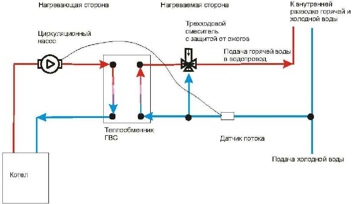 Теплообменник пластинчатый схема обвязки Подогреватель низкого давления ПН 90-16-4 IIIсв Кызыл
