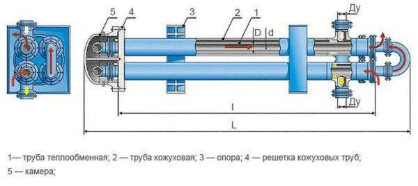 Кожухотрубный теплообменник для ГВС - устройство и принцип работы